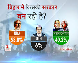 Zee TV Opinion Poll