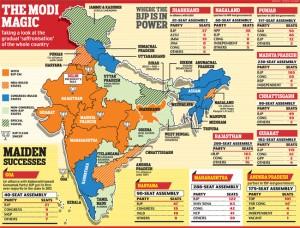 India Under Modi in 2014 - 2015