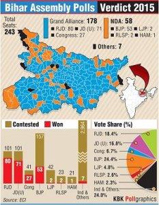 Bihar 2015 - 4 CTTnrvvUYAASD2e