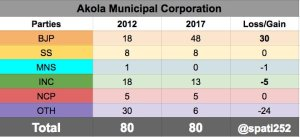 2017-akola-municipal-corporation