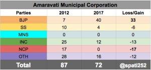 2017-amarvati-municipal-corporation