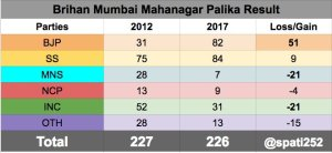2017-mumbai-municipal-corporation