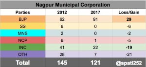 2017-nagpur-municipal-corporation