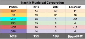 2017-nashik-municipal-corporation