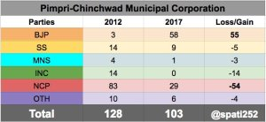 2017-pimpri-chinchwad-municipal-corporation