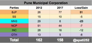 2017-pune-municipal-corporation