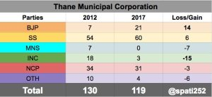 2017-thane-municipal-corporation
