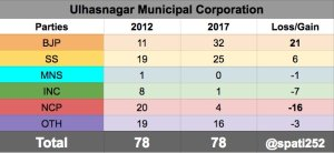 2017-ulhasnagar-municipal-corporation